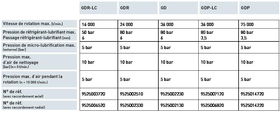 Produkte / Automatische Spanntechnik / 1 canal GD<br>1 canal GDP
