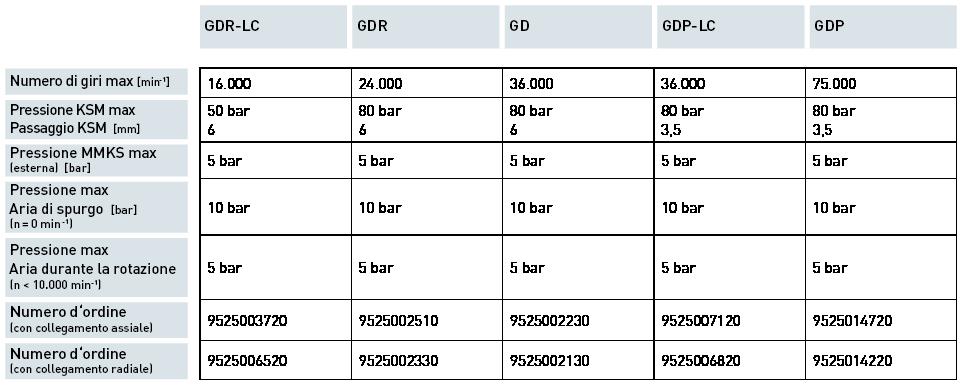 Produkte / Automatische Spanntechnik / A 1 canale GD<br>A 1 canale GDP