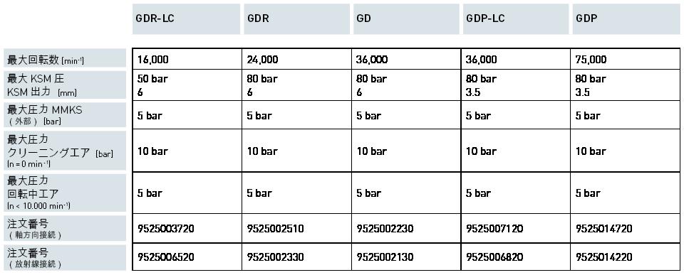 Produkte / Automatische Spanntechnik / 1 チャンネル GD<br>1 チャンネル GDP