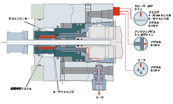 OTT-JAKOB MSU Sensor system