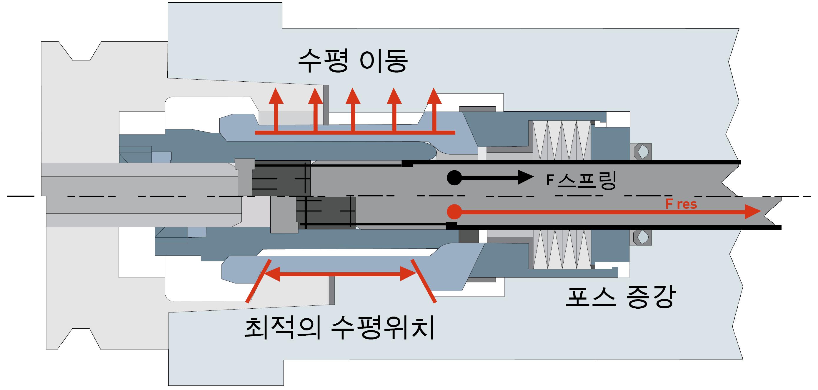 HSK - 장점