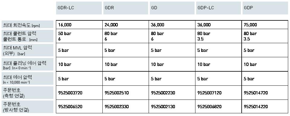 Produkte / Automatische Spanntechnik / 1 채널 GD<br>1 채널 GDP