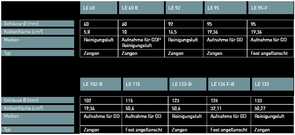 Ott Jakob Produkte - Löseeinheiten - Tabelle 1