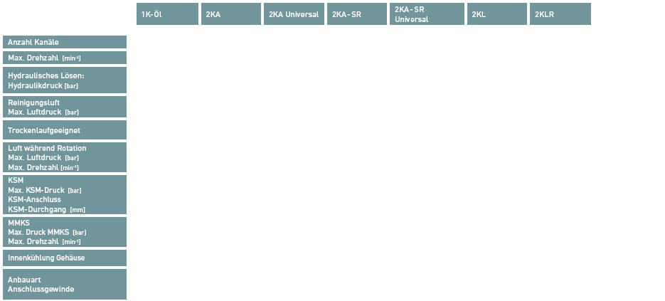 Produkte / Automatische Spanntechnik / Je nach benötigten Medien bieten wir unsere 2-Kanal-Drehdurchführung in verschiedenen Ausführungen an: