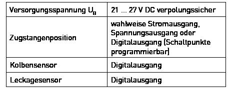 Technische Daten MSU Sensorsystem