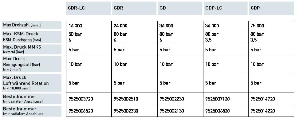 Produkte / Automatische Spanntechnik / 1-Kanal GD<br>1-Kanal GDP