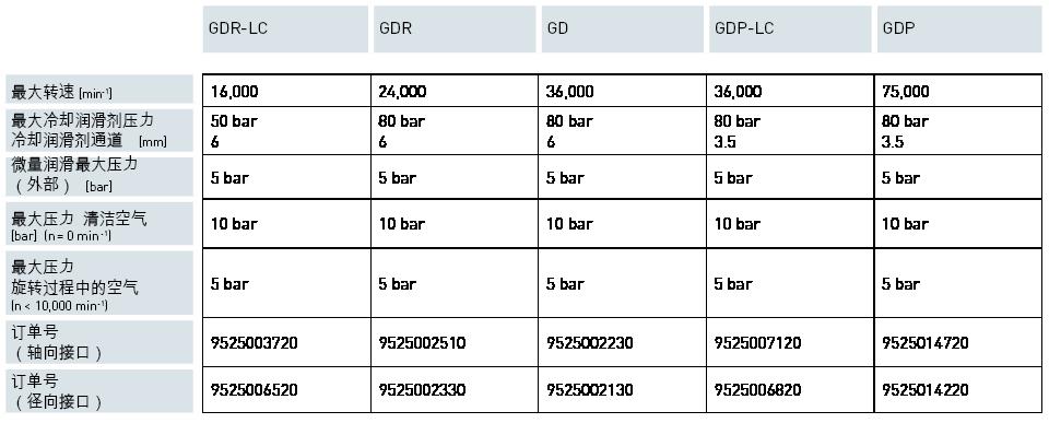 Produkte / Automatische Spanntechnik / 单通道GD<br>单通道GDP